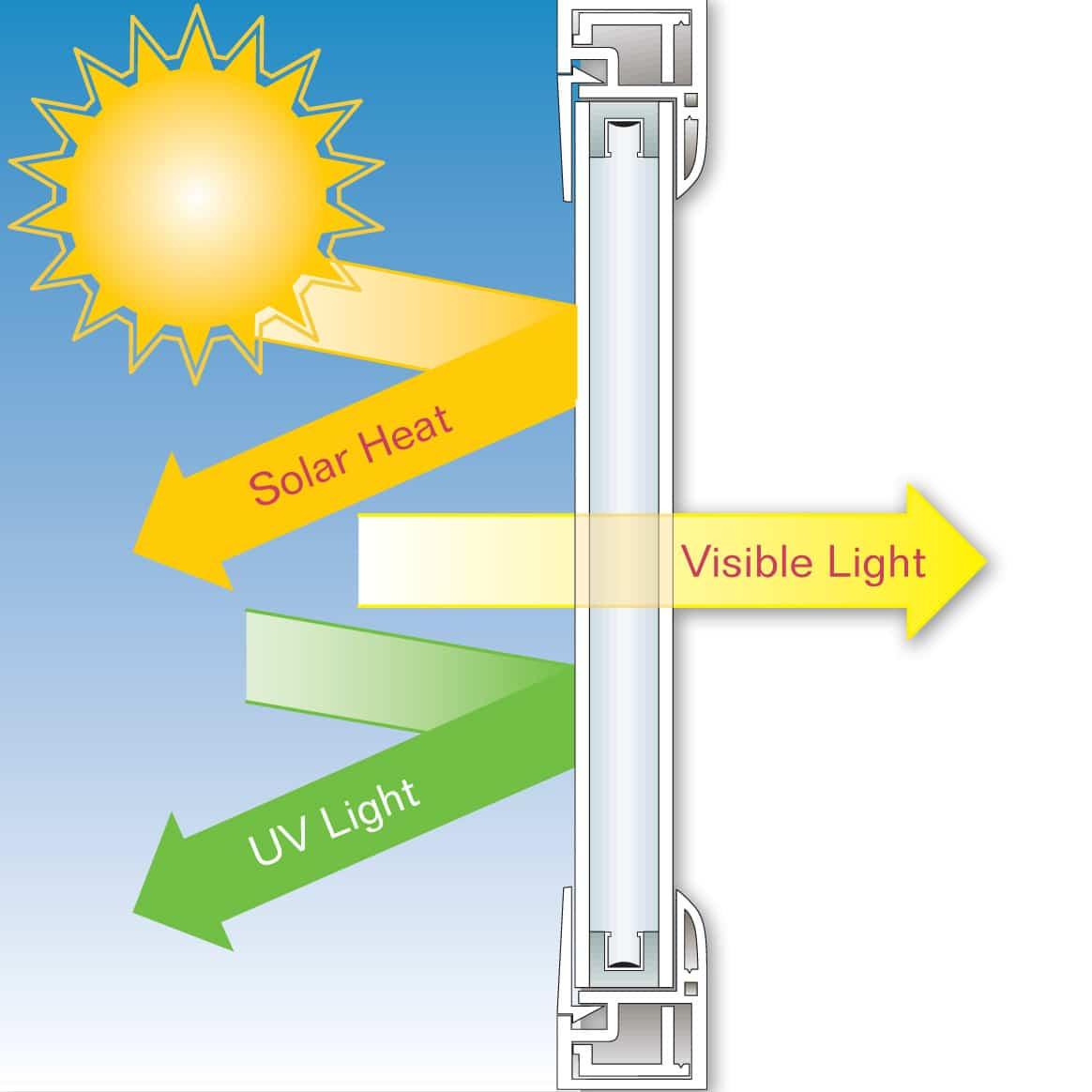 uv lights directions - stuart impact windows